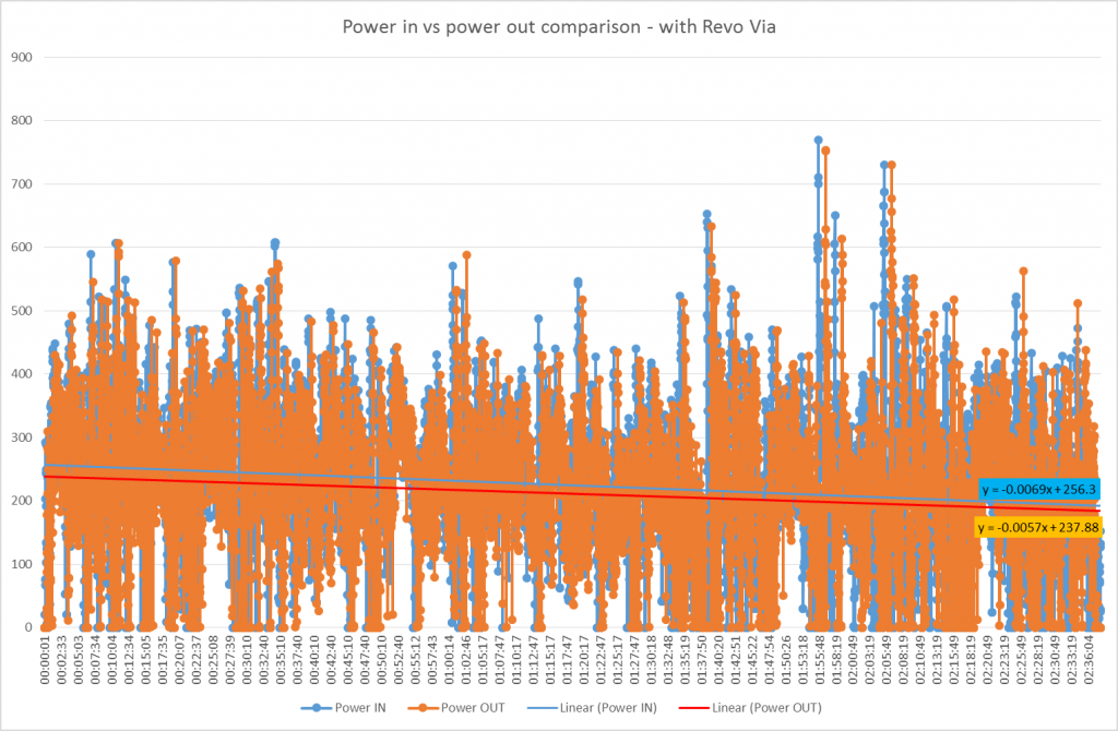 Revo Via Power Data - Striving for Answers